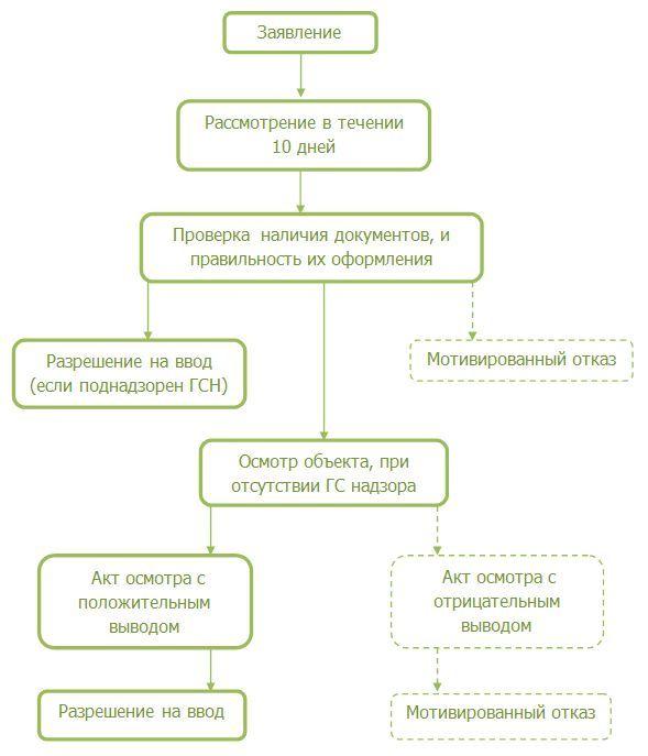 Акт ввода в эксплуатацию бланк водосчетчика